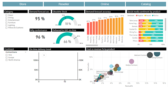 Power BI - Sales & Operations Planning