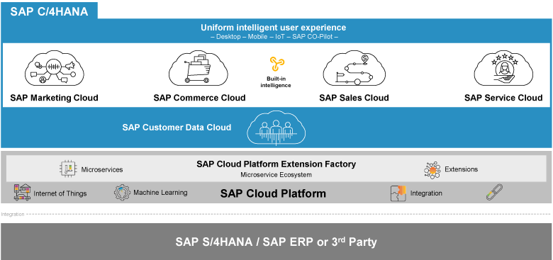 Uniform user experience with SAP C/4HANA